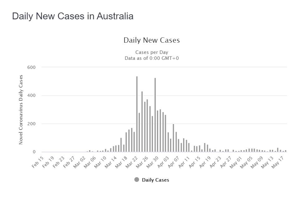 Casi giornalieri di virus del Pcc in Australia