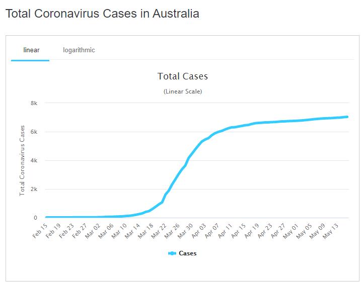 Grafico sull'andamento dei casi di virus del Pcc (Partito Comunista Cinese) in Australia